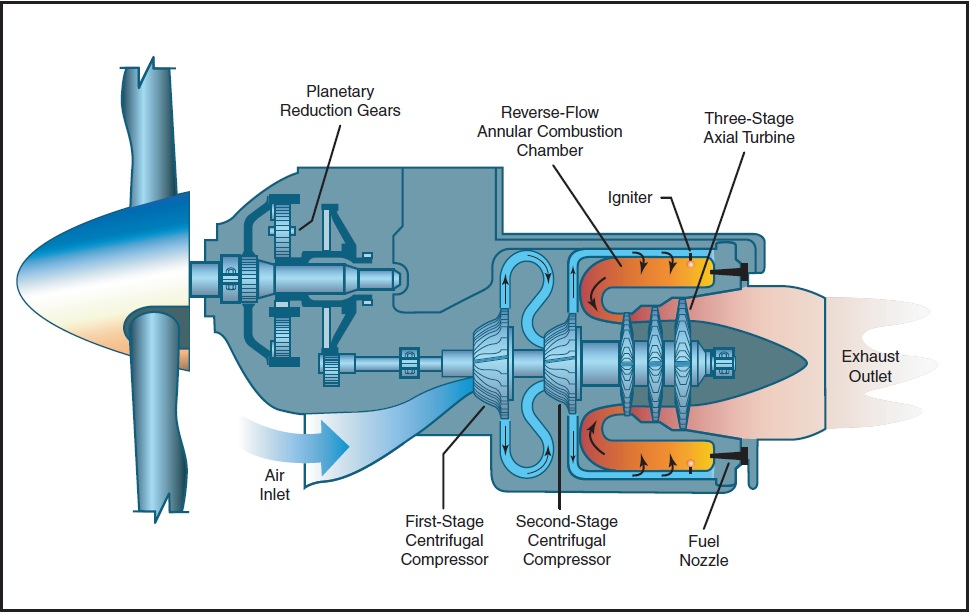 FIXED SHAFT   Turboprop Engine Diagram      12Charlie.com