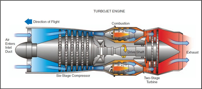 aircraft piston engine diagram aircraft engines product wiring diagram   elsalvadorla Radial Aircraft Engine Diagram airplane piston engine diagram